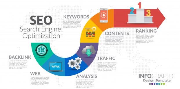 Quy trình SEO cho website bán hàng